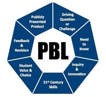 Project and Challenge Based Learning: Making Students Think Like the 21st Century | E-Learning and Online Teaching | Scoop.it