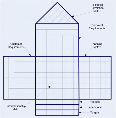 Six Sigma Tools - Define Phase - Lean Process   Riding Cassandra's Complex   Scoop.it