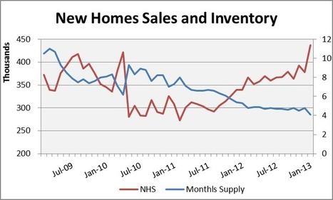 New Home Sales Positive | Economics and Real Estate | Scoop.it