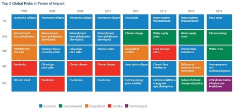 Global Risks for Humanity in 2014 | Web Mixer | Scoop.it