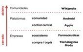 Modelos de innovación abierta: Espacios y tiempos | Educación a Distancia y TIC | Scoop.it