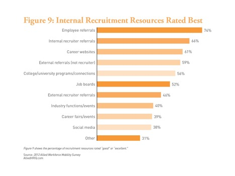 HR managers do not believe in social media recruitment, Allied HR | Human Capital Management Excellence | Scoop.it