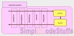 Interceptors in Struts 2   Articles and Tutorials on Java   Scoop.it
