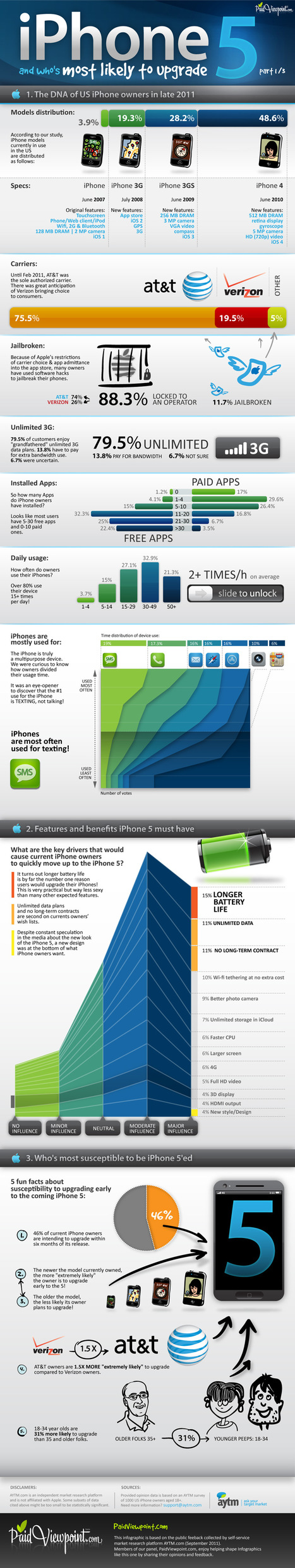 3 Reasons Why You should Upgrade your Phone to iPhone 5 | All Infographics | Custom Mobile Apps | Scoop.it