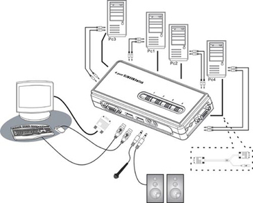 Everything You Need To Know About KVM Switches | Data World | Scoop.it