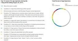 Apple neden yasaklıyor? | Onuxnet Forever | Scoop.it