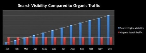 My Search Rankings Are Great! But My Traffic Sucks! Now What? | Content Strategy |Brand Development |Organic SEO | Scoop.it