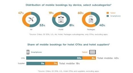 In mobile travel booking, apps are hot, suppliers are not - Tnooz | SOCIAL Media & Commerce  & Mobile & altri | Scoop.it