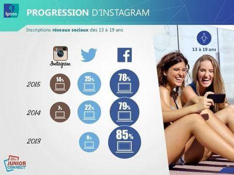 Étude Ipsos : les jeunes, Internet et les réseaux sociaux - Blog du Modérateur | Actualités des réseaux sociaux | Scoop.it