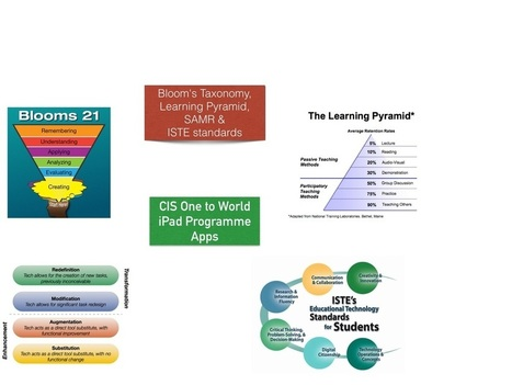 A Pedagogical Model for the use of iPads for Learning | teacher tools for this century | Scoop.it