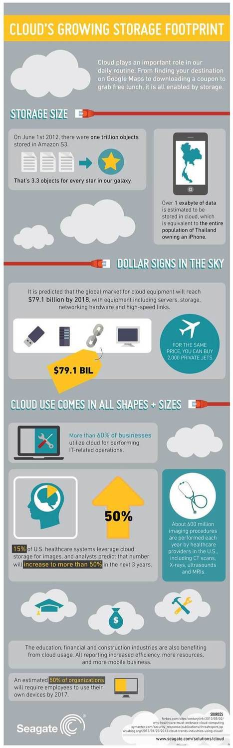 Cloud Storage Taking Over Physical Storage - INFOGRAPHICS | INFOGRAPHIC | Scoop.it