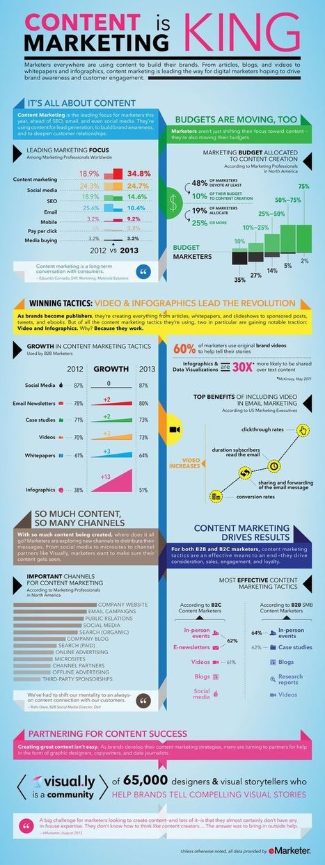Content Marketing is King #infographic | Social Media Marketing & Communications | Scoop.it