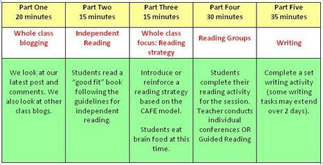 Using my Class Blog in Literacy | Teaching Literacy in the Early Years | Technology and language learning | Scoop.it