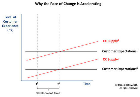 The Changing Customer | digitalNow | Scoop.it