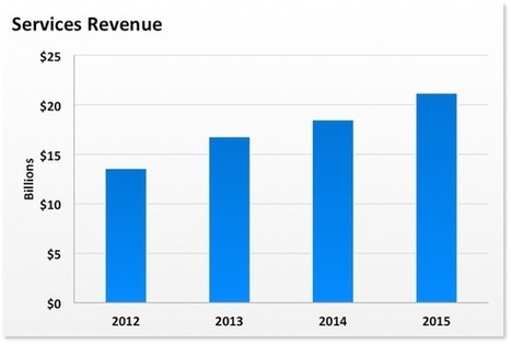 You're Undervaluing Apple, Inc.'s Services Business --  The Motley Fool | Business Video Directory | Scoop.it