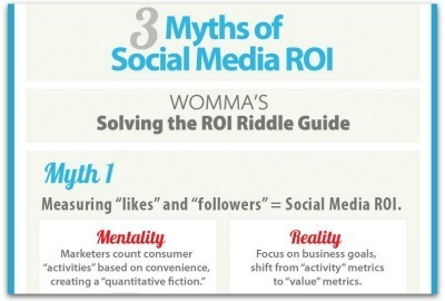 Infographic: 3 myths of social media ROI | Articles | Main | Curation for work | Scoop.it