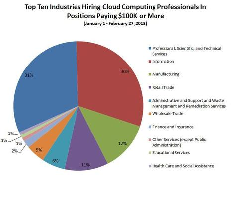 EMPLOYMENT: Where The Highest Paying Cloud Computing Jobs Are - Forbes | Security issues with cloud computing | Scoop.it