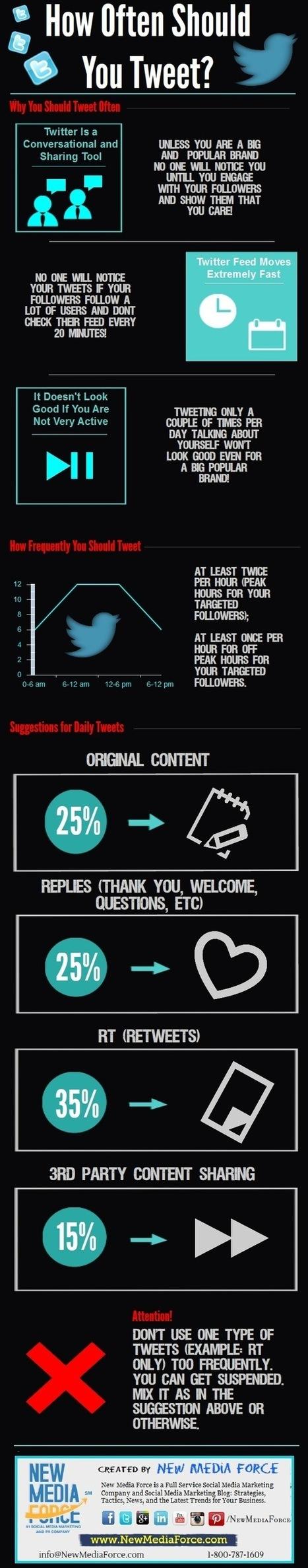 Infographic: How Often Should You Tweet? | Veille Energie | Scoop.it