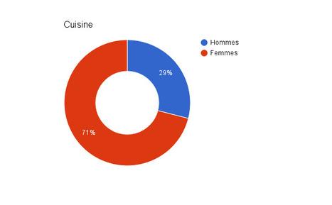 Analyse des chaines Youtube les plus populaires en France | Philosophie, médias et société | Média et société | Scoop.it