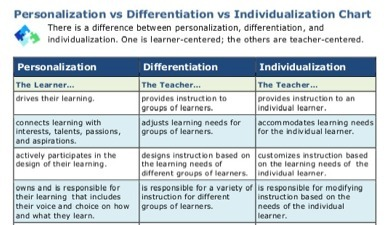 Revised Personalization vs. Differentiation vs. Individualization Chart | Students with dyslexia & ADHD in independent and public schools | Scoop.it