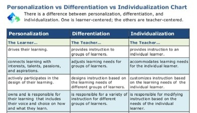NEW Personalization vs. Differentiation vs. Individualization Chart | Personalize Learning (#plearnchat) | Scoop.it