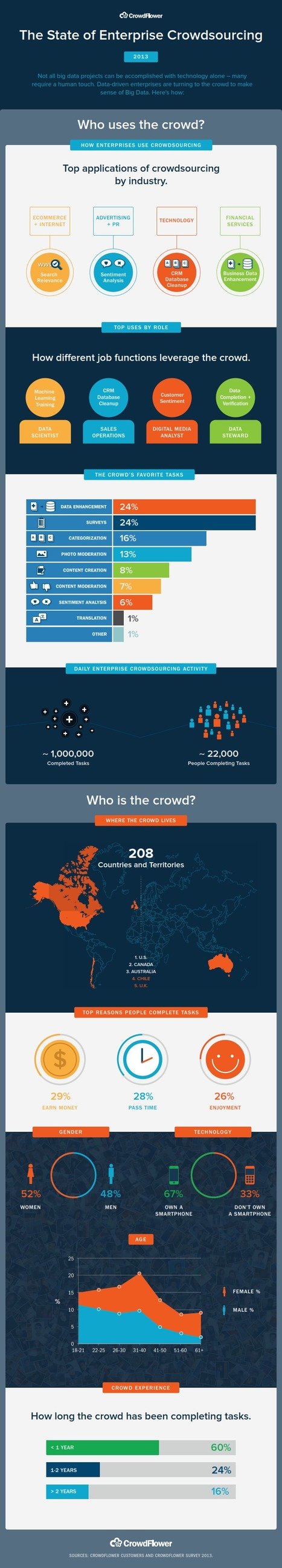 INFOGRAPHIC: The State Of Enterprise Crowdsourcing | Cloud Central | Scoop.it