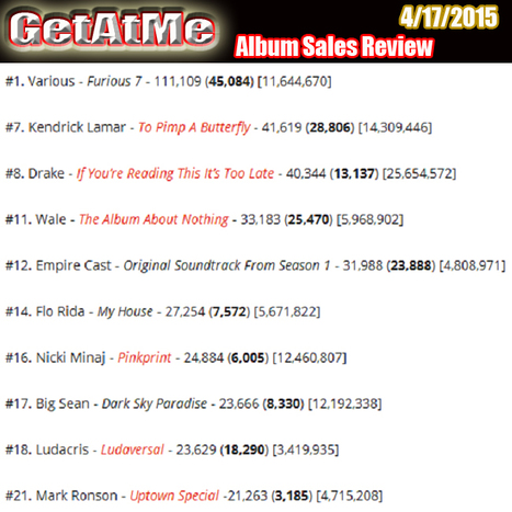 GetAtMe album sales 4/17/20 Furious 7 tops out at 45,084 albums downloaded #NowThatsFurious | GetAtMe | Scoop.it