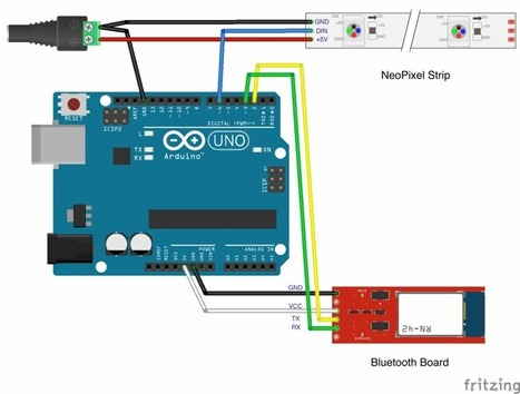The Chartbeat LED Bar | Open Source Hardware News | Scoop.it