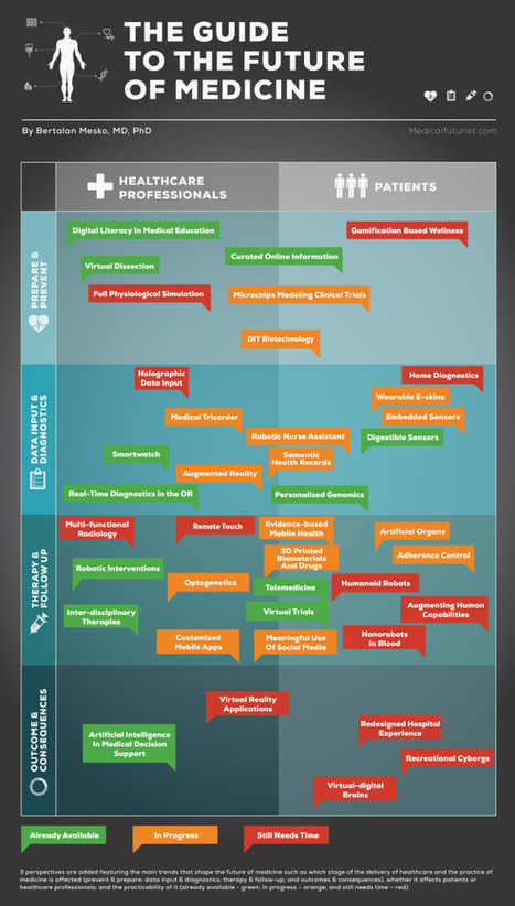 The Guide to the Future of Medicine: 40 Trends Shaping the Future | Social media & health - Médias sociaux & santé | Scoop.it
