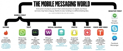 #Mobile Messaging - The key players and trends - Brands want in! | Marketing Measurement | Scoop.it