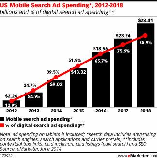 Le mobile représentera 86% du search aux USA en 2018 | Local Search Marketing (LSM) | Scoop.it