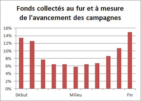 #Finance : 10 conseils pour réussir son crowdfunding - Maddyness | La Banque innove | Scoop.it