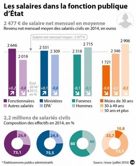 Les salaires dans la fonction publique d'État en 2014 | Politique salariale et motivation | Scoop.it
