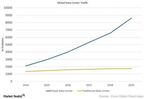 Internet Traffic for Cloud Data Centers Growing Exponentially - Market Realist | L'Univers du Cloud Computing dans le Monde et Ailleurs | Scoop.it