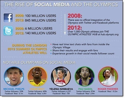 The people and social media challenges at the 2012 Olympic Games - The CIPR Conversation | PR examples | Scoop.it
