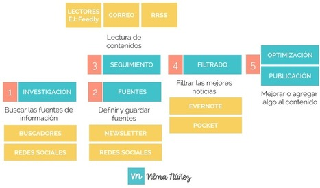 Qué es el Content Curator | Content curation | Scoop.it