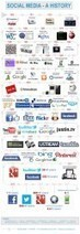 A Detailed History Of Social Media - Edudemic | Visual & digital texts | Scoop.it
