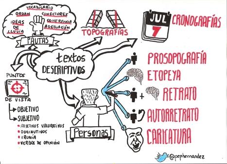 Practica los textos descriptivos desde el visual thinking   Un mar de letras   Scoop.it