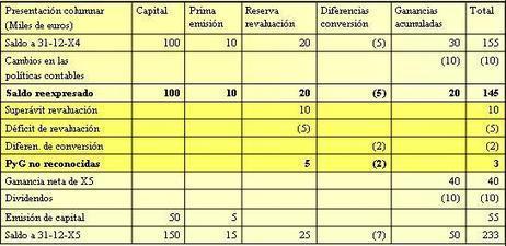 Normas Internacionales de Contabilidad | Contaduría pública y sin ánimo de lucro | Scoop.it