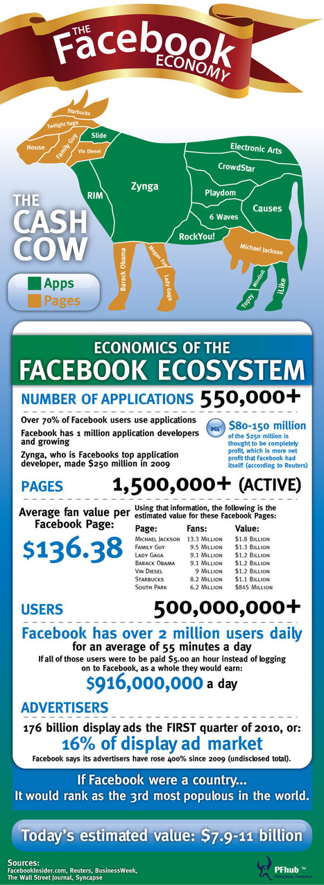 The Incredible Facebook Economy | Facebook Topic | The Content Strategist | Scoop.it
