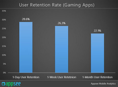 Mobile players: 24% drop off after one session, 78% after one month | Videogame industry | Scoop.it