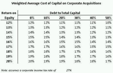 Determining Rates Of Return For Corporate Acquisitions - Corporate/Commercial Law - Canada | Corporate finance | Scoop.it