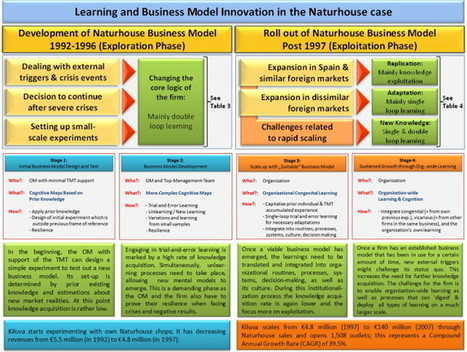 Business Model Innovation through Trial-and-Error Learning | Marketing Futures | Scoop.it