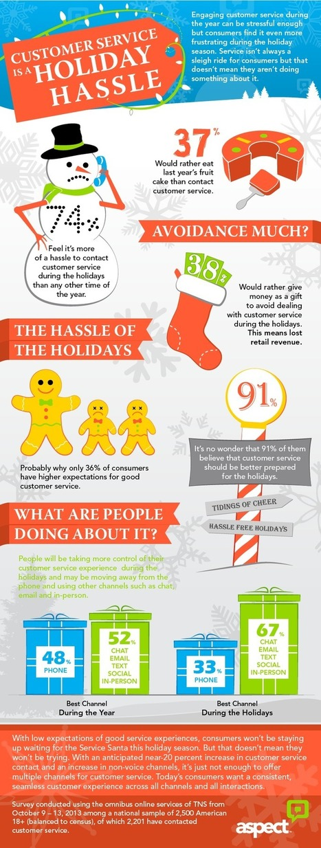 Sorry I'm Not Sorry: Consumers Lacking Holiday Spirit for Customer Service   MarketingHits   Scoop.it
