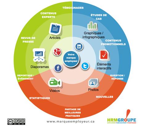 Diffusez votre marque employeur sur les réseaux sociaux | Marque Employeur par @ClemenceBJ | Scoop.it