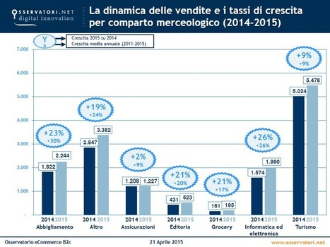 E-commerce 2015: in Italia crescita del 15% - InternetPost.it | THE FASHION TRIBUNE | Scoop.it