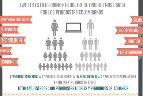 Twitter, la herramienta digital más usada por los periodistas ... - Libreta de Apuntes | Empresa 2.0 y Linkedin | Scoop.it