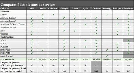 Comparatif Cloud : IBM talonne Google, Azure passe devant AWS | Pratiques IT | Scoop.it
