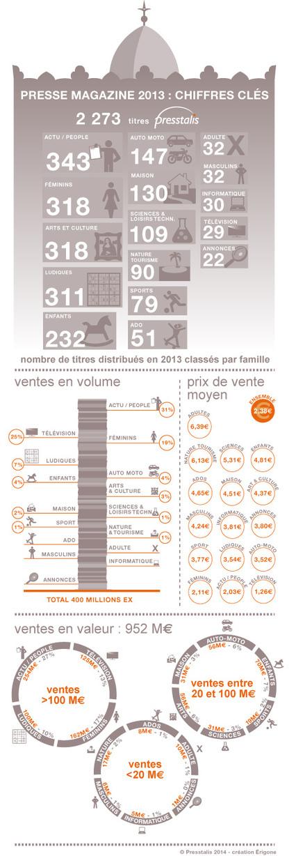 [#Infographie] Marché 2013 Presse Mag #GrandPublic => Top3 : Actu/people (27%), Féminins (17%), Presse TV (13%) | Communication Digital x Media | Scoop.it