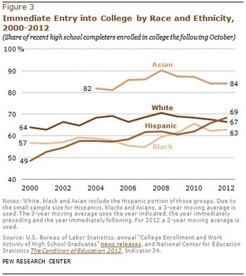 Study: Hispanic College-Going Rate Tops White Rate | TRENDS IN HIGHER EDUCATION | Scoop.it